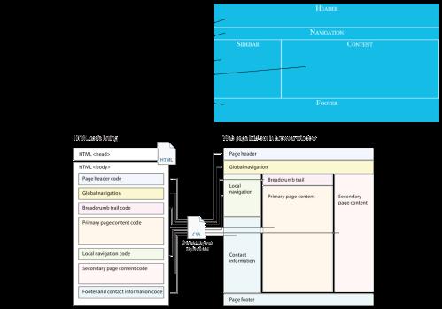 Transformasi Kode ke Halaman Web (Sumber)