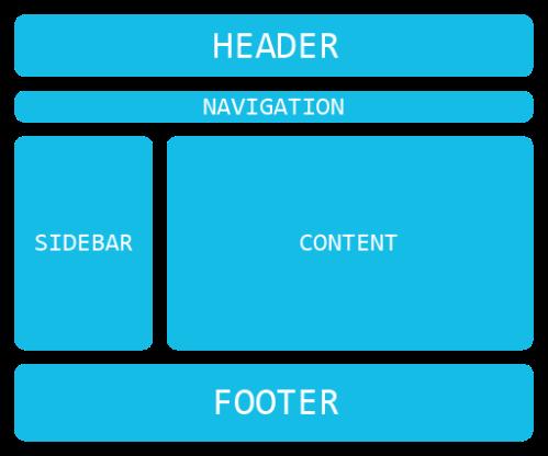 Elemen-elemen Layout pada Dokumen Web